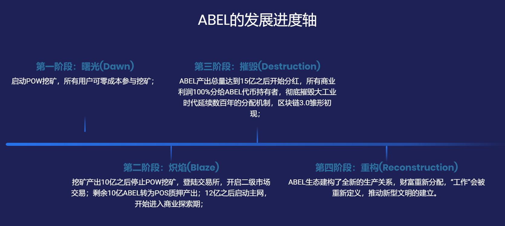 abel的发展进度轴